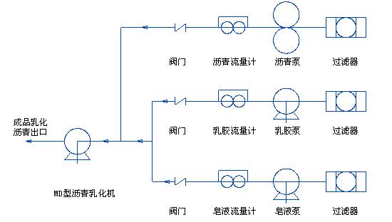 <a target='_blank' title='沥青泵,沥青泵生产厂,高温保温沥青泵-LQB型沥青保温泵 ' href='/chanpin/LQBXLQBWB.html'>沥青泵</a>工艺流程